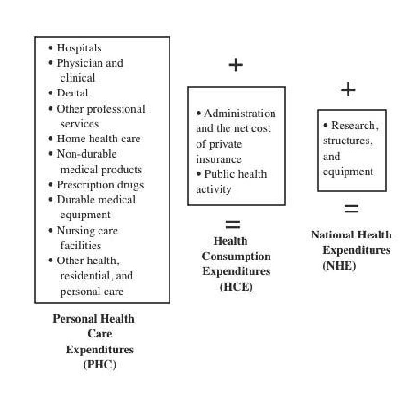 Relationship Among NHE, HCE, and PHC